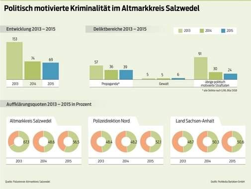 VS-Bericht für die westliche Altmark vorgestellt